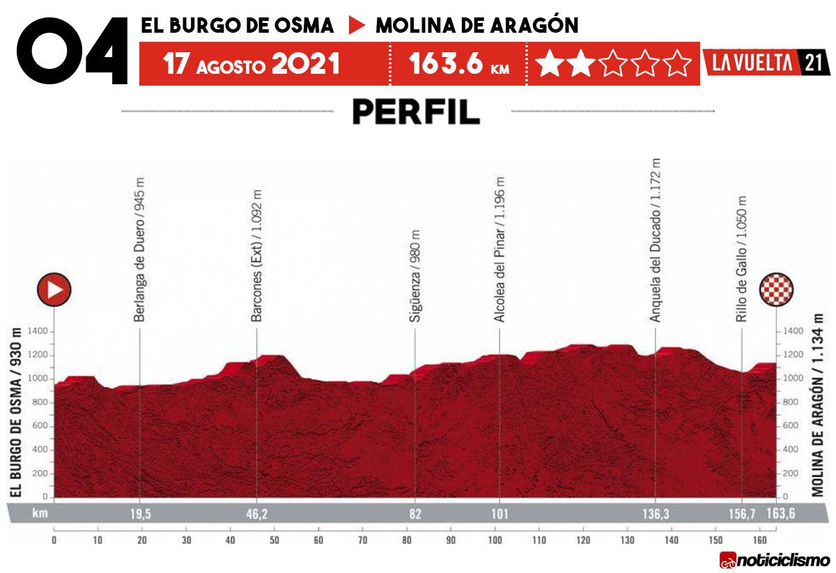 Vuelta a España 2021 - Etapa 4