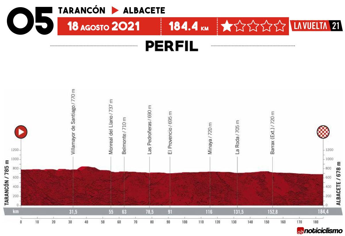 Vuelta a España 2021 - Etapa 5