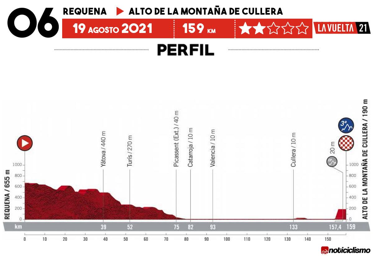 Vuelta a España 2021 - Etapa 6