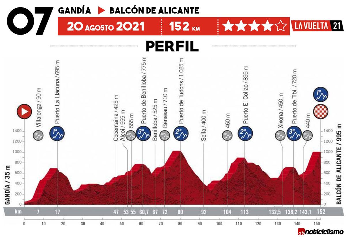 Vuelta a España 2021 - Etapa 7