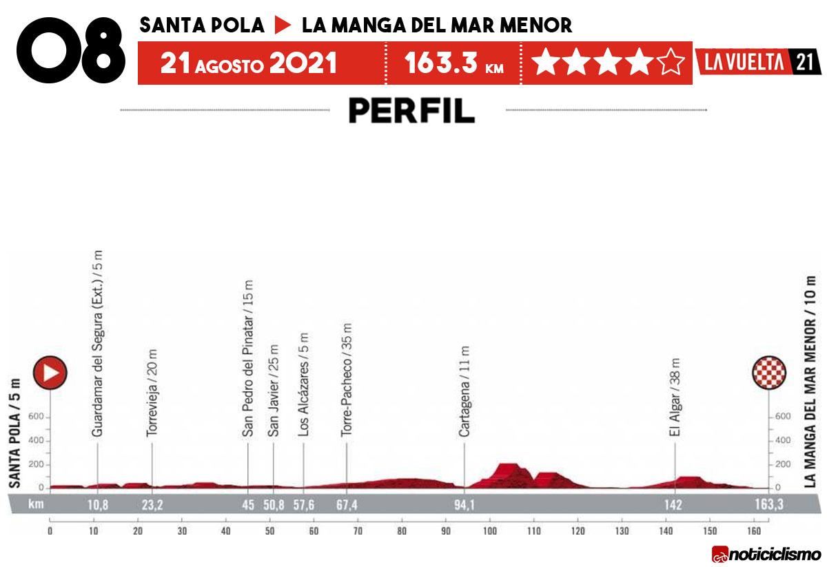 Vuelta a España 2021 - Etapa 8