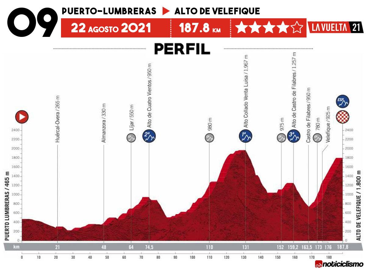 Vuelta a España 2021 - Etapa 9