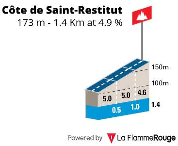 Côte de Restitut
