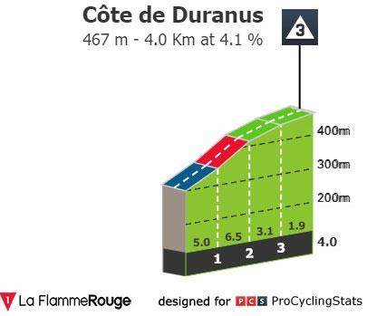 Cote de Duranus