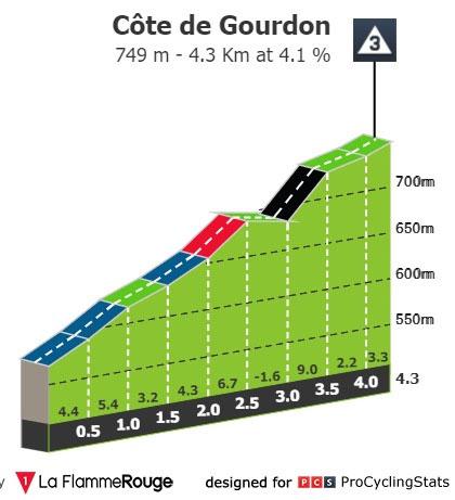 Côte de Gourdon