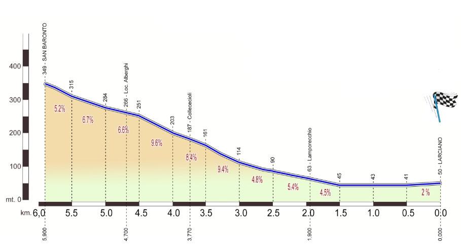 GP Industria & Artigianato 2021 - Ultimos Kilómetros