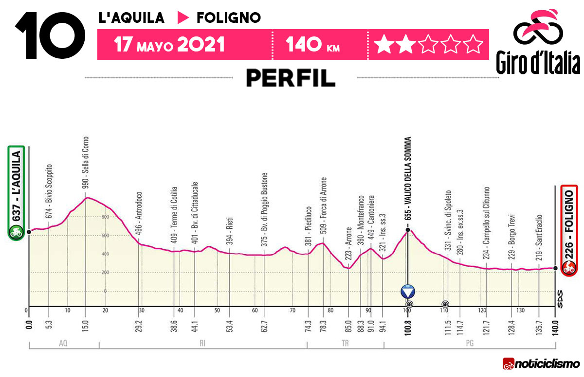 Giro de Italia 2021 - Etapa 10