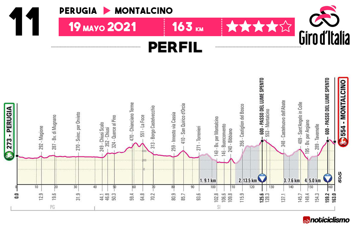 Giro de Italia 2021 - Etapa 11