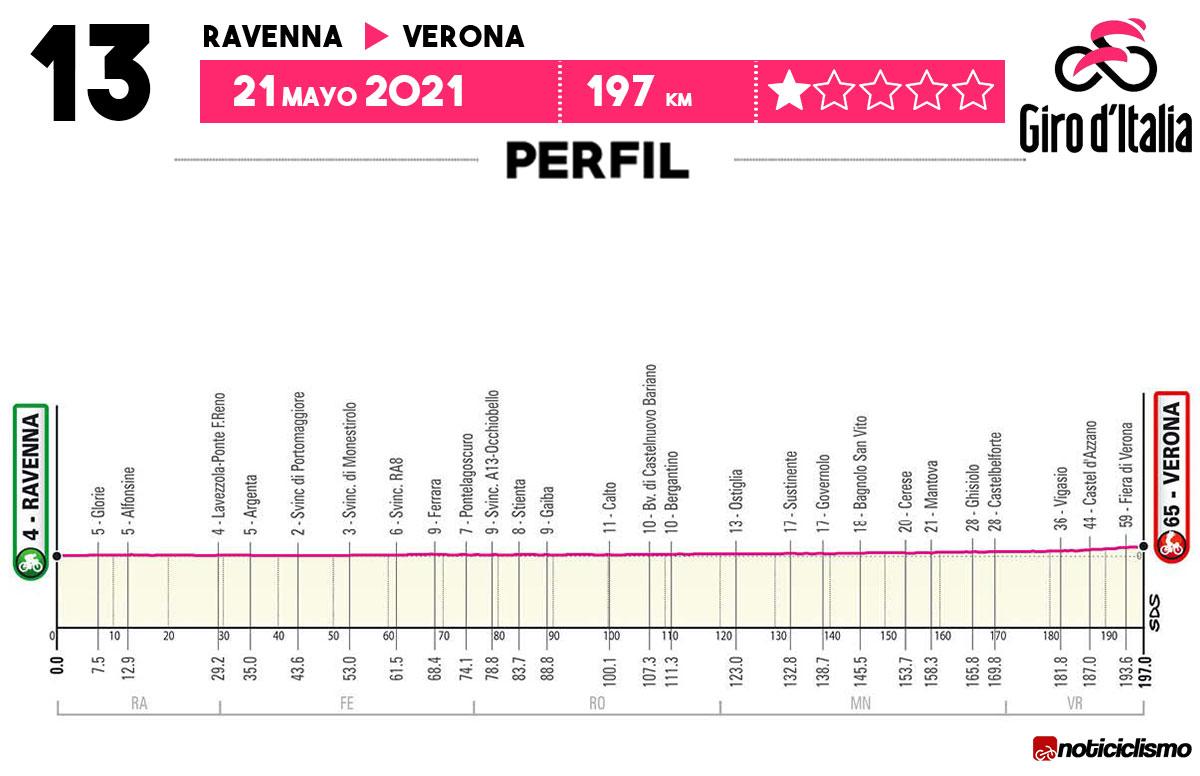 Giro de Italia 2021 - Etapa 13
