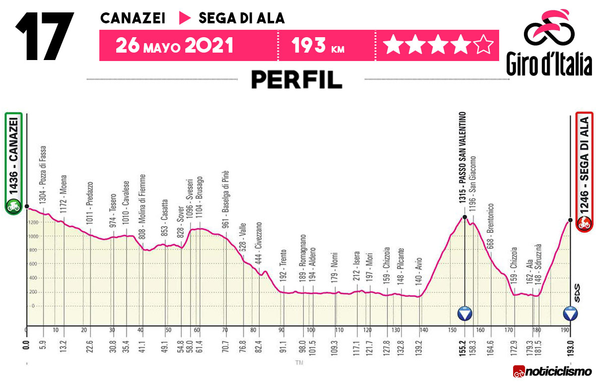 Giro de Italia 2021 - Etapa 17