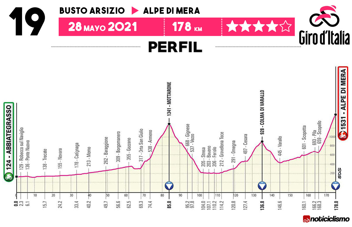 Giro de Italia 2021 - Etapa 19