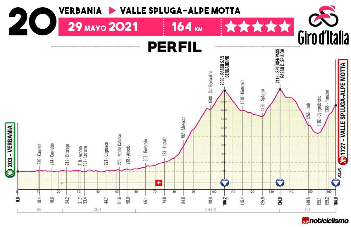 Giro de Italia 2021 - Etapa 20