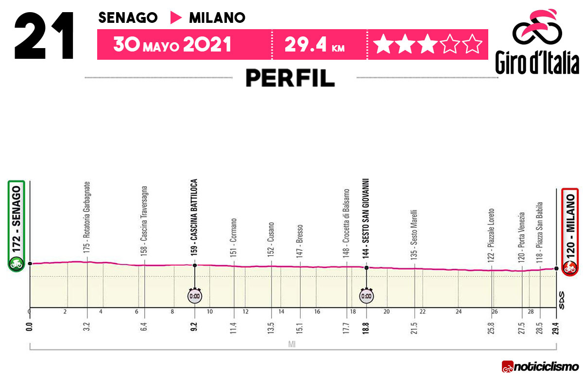 Giro de Italia 2021 - Etapa 21