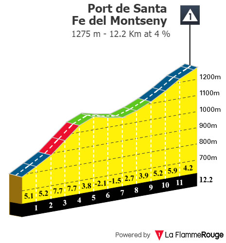 Port de Santa Fe del Montseny