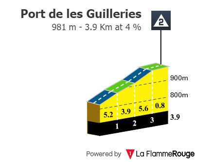 Port de les Guilleries
