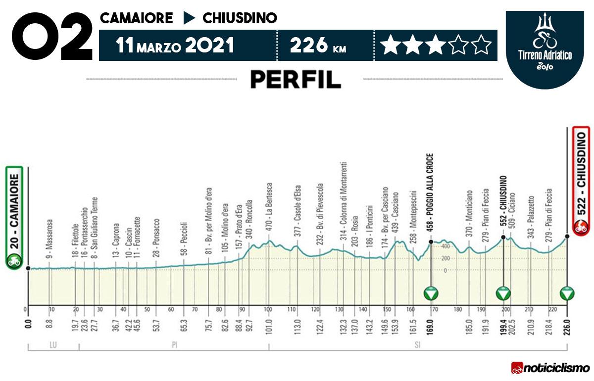 Tirreno-Adriático 2021 - Etapa 2