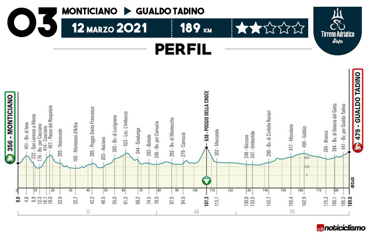 Tirreno-Adriático 2021 - Etapa 3