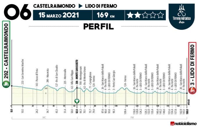 Tirreno-Adriático 2021 - Etapa 6