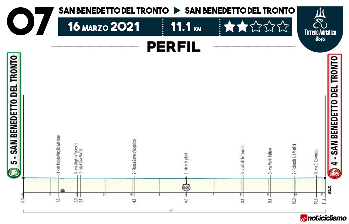 Tirreno-Adriático 2021 - Etapa 7