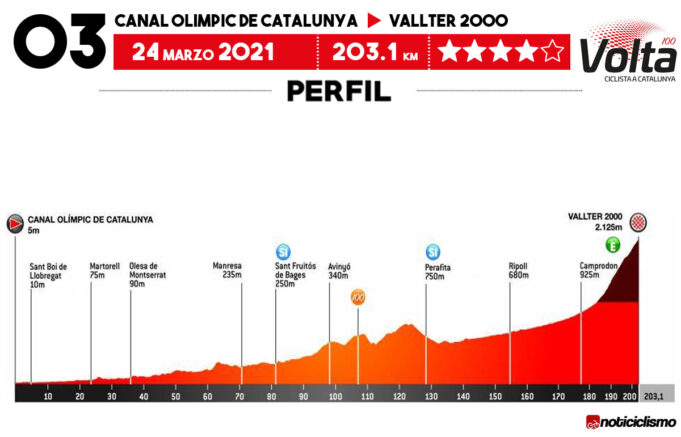 Volta a Catalunya 2021 - Etapa 3