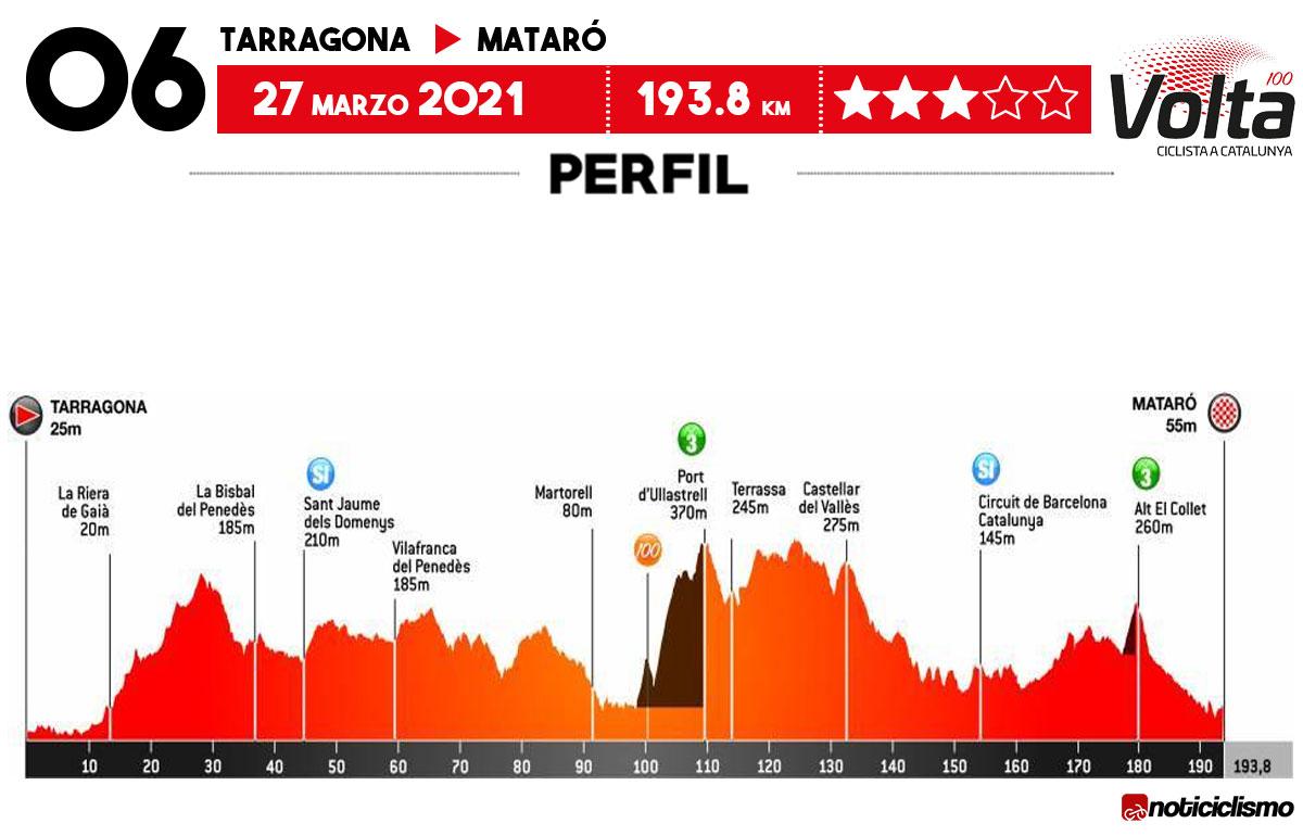Volta a Catalunya 2021 - Etapa 6