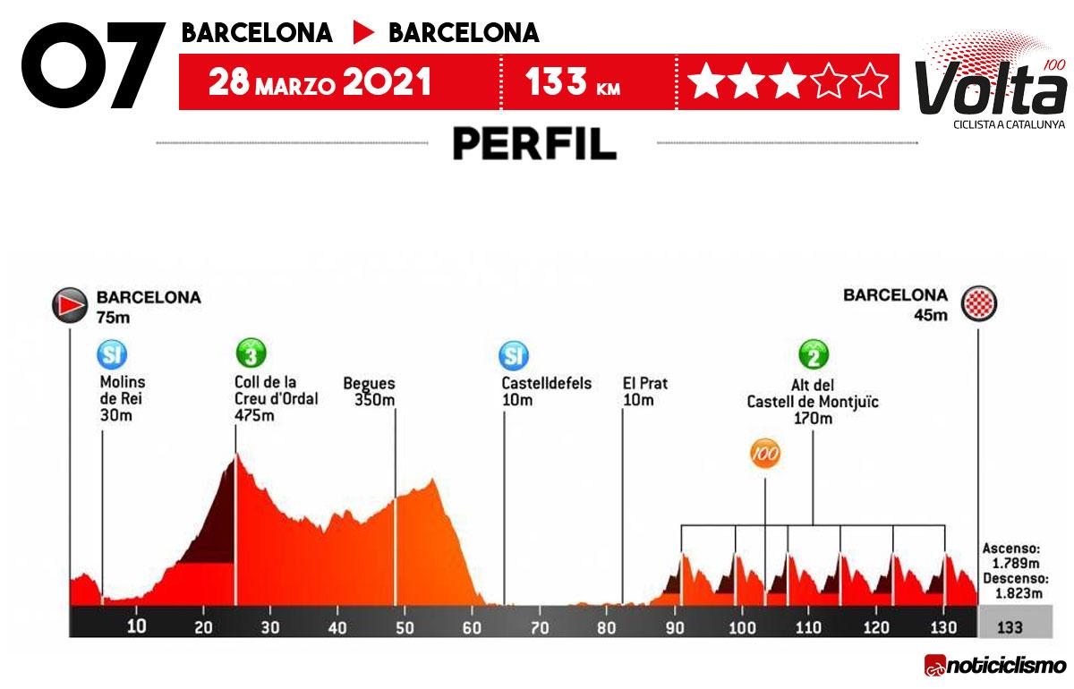 Volta a Catalunya 2021 - Etapa 7