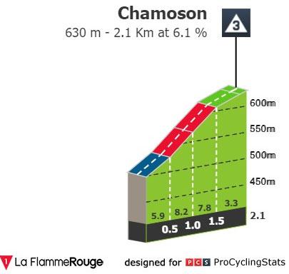 Chamoson