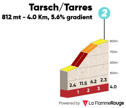 Tarres