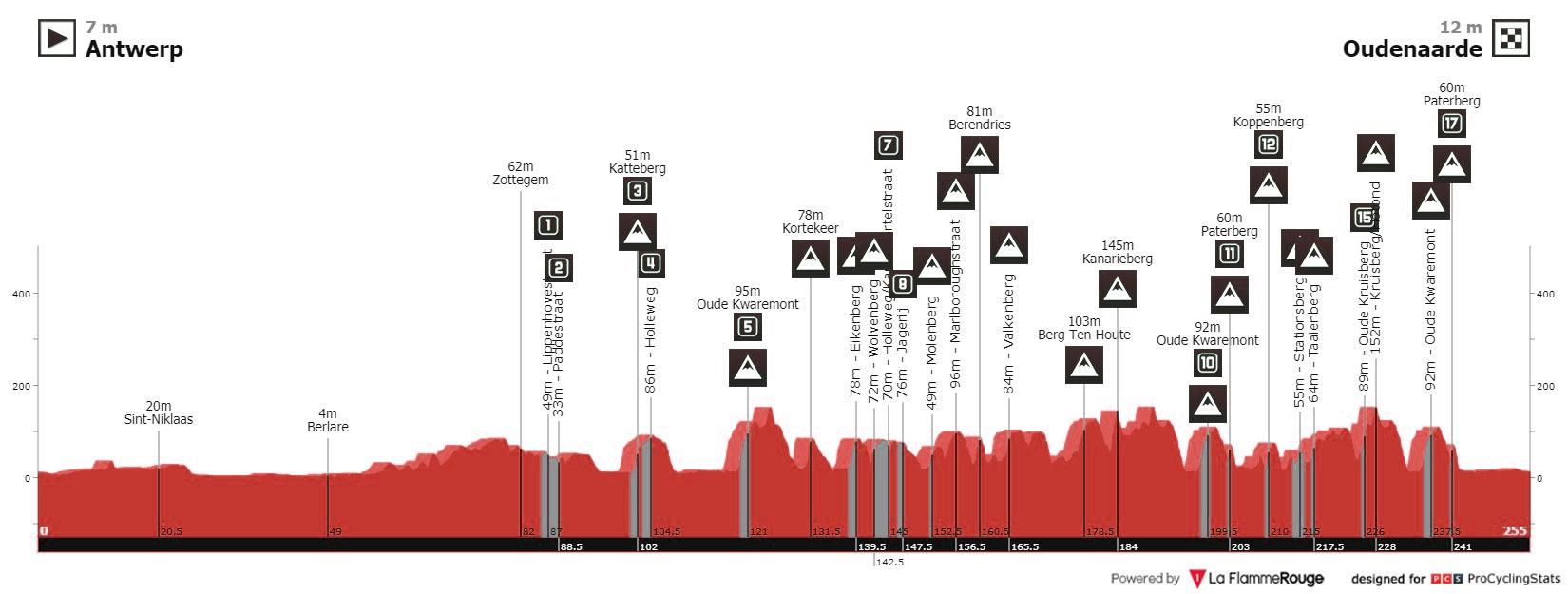 Perfil del Tour de Flandes 2021