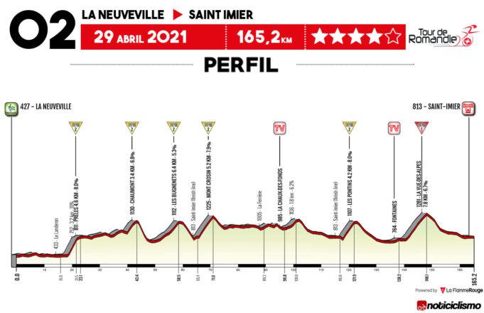 Tour de Romandía 2021 - Etapa 2