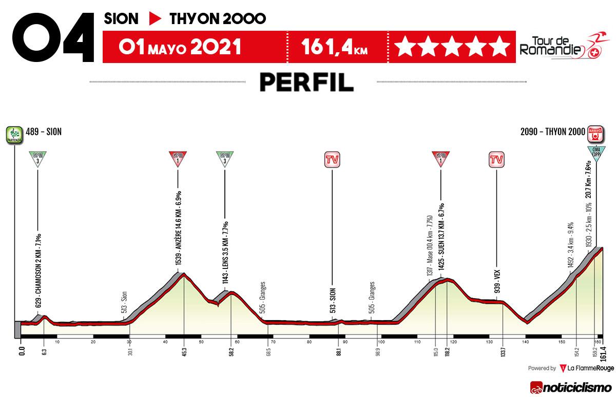 Tour de Romandía 2021 - Etapa 4