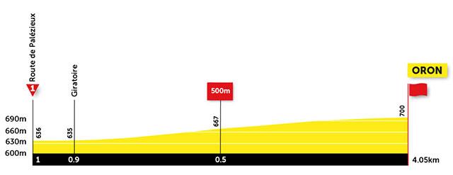 Tour de Romandía 2021 (Prologo) Último Kilómetro
