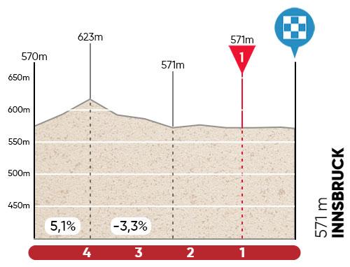 Ultimos kilómetros de la Etapa 1 del Tour de los Alpes 2021