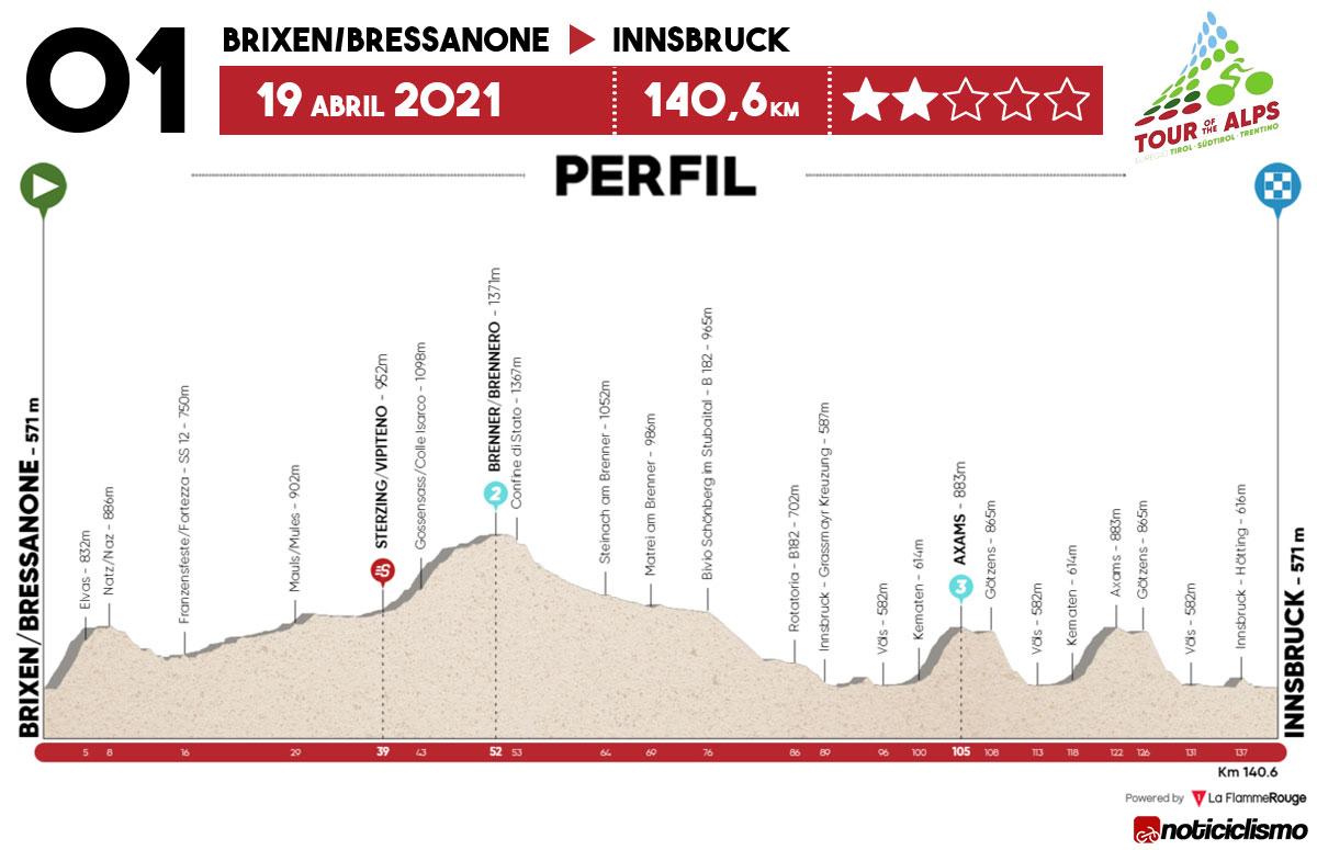 Tour de los Alpes 2021 – Etapa 1