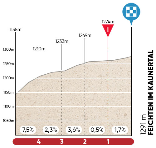 Ultimos kilómetros de la Etapa 2 del Tour de los Alpes 2021