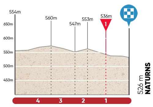 Ultimos kilómetros de la Etapa 3 del Tour de los Alpes 2021