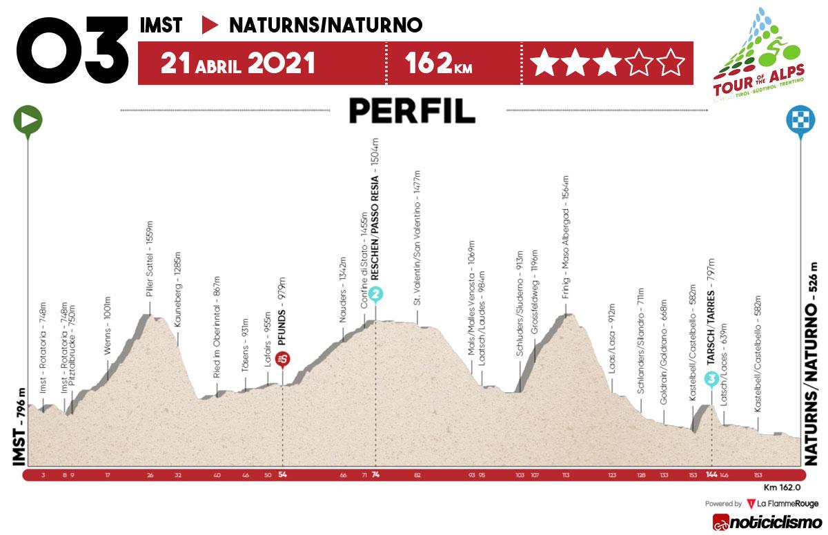 Tour de los Alpes 2021 – Etapa 3