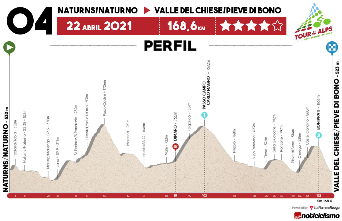 Tour de los Alpes 2021 – Etapa 4