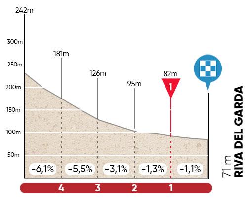 Ultimos kilómetros de la Etapa 5 del Tour de los Alpes 2021