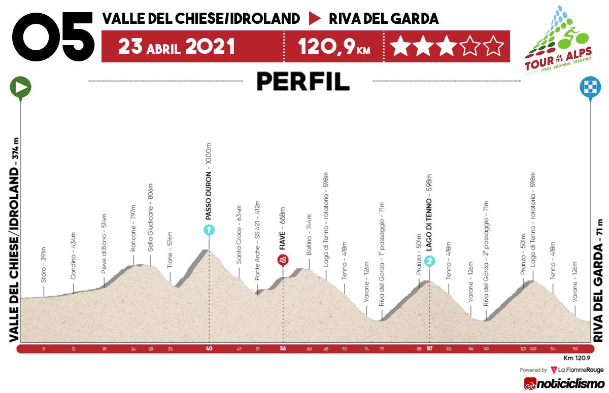 Tour de los Alpes 2021 – Etapa 5