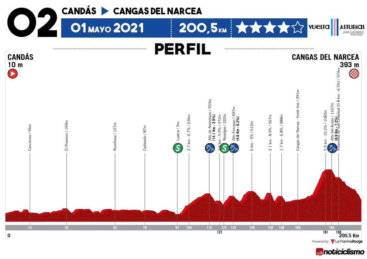 Vuelta Asturias 2021 - Etapa 2