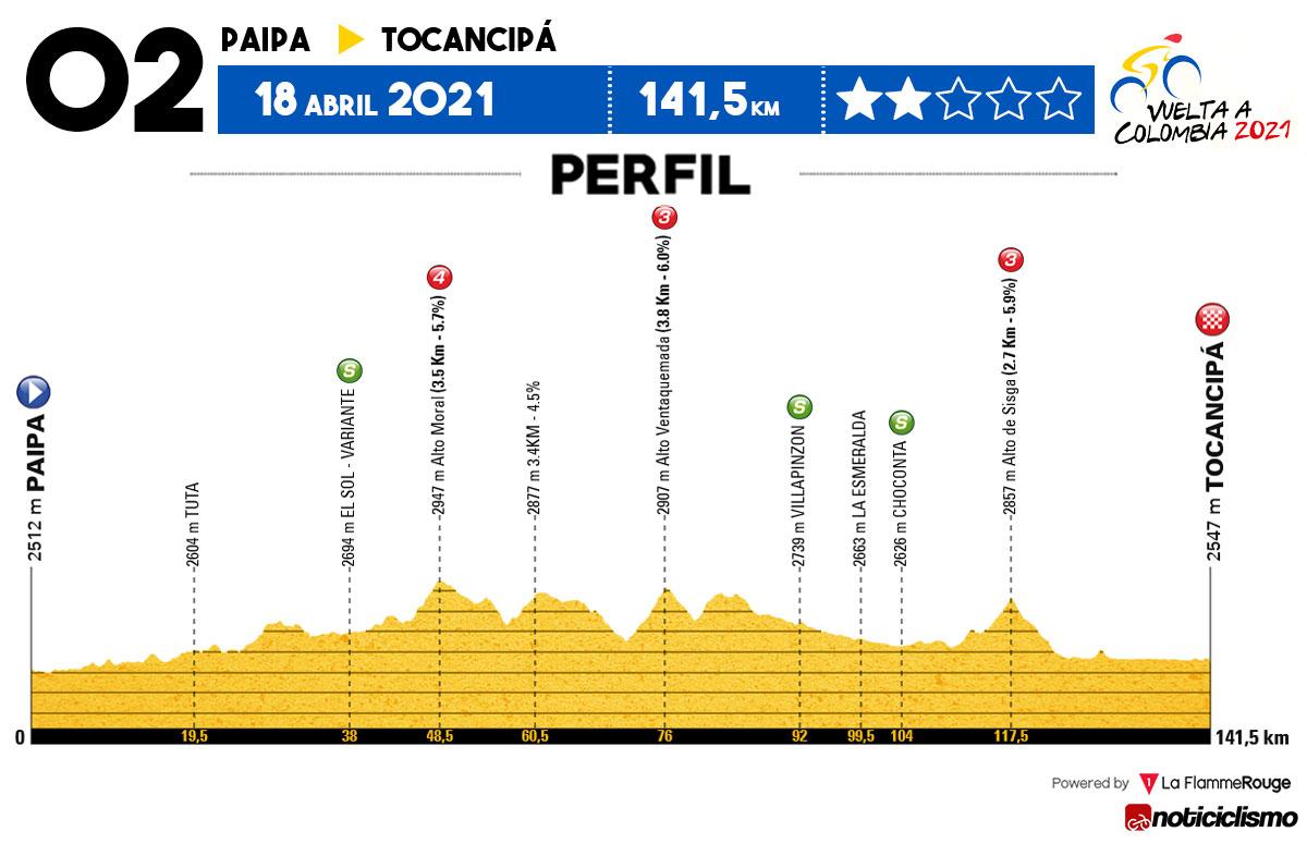 Vuelta a Colombia 2021 - Etapa 2