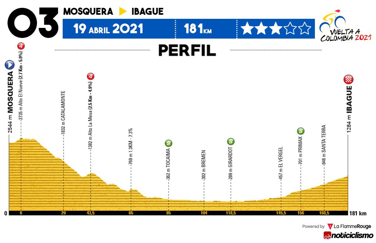 Vuelta a Colombia 2021 - Etapa 3