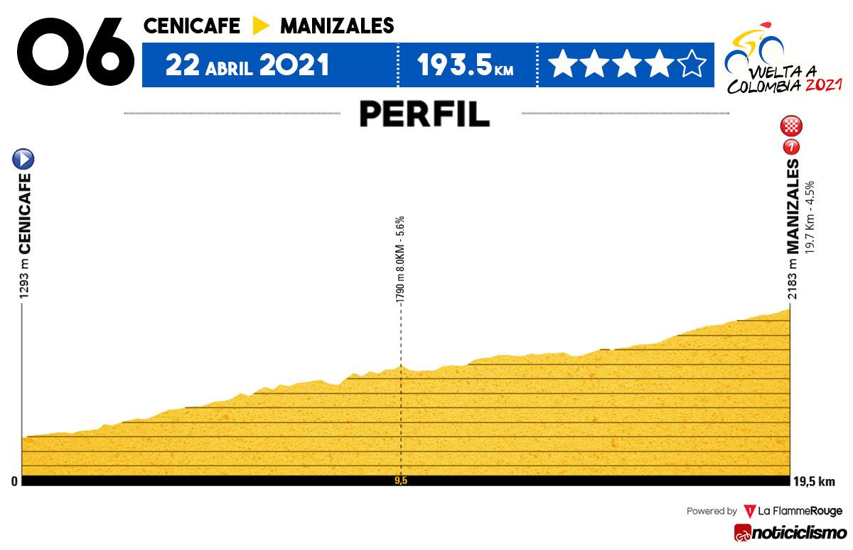 Vuelta a Colombia 2021 - Etapa 6