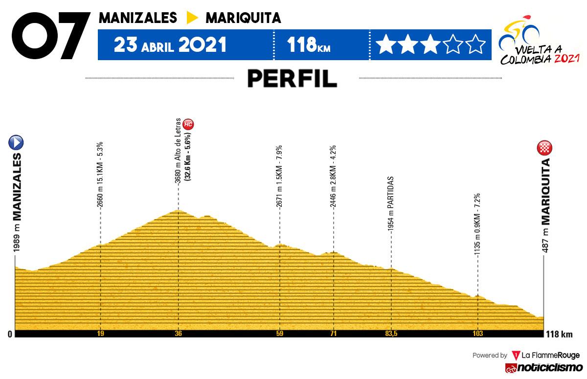 Vuelta a Colombia 2021 - Etapa 7