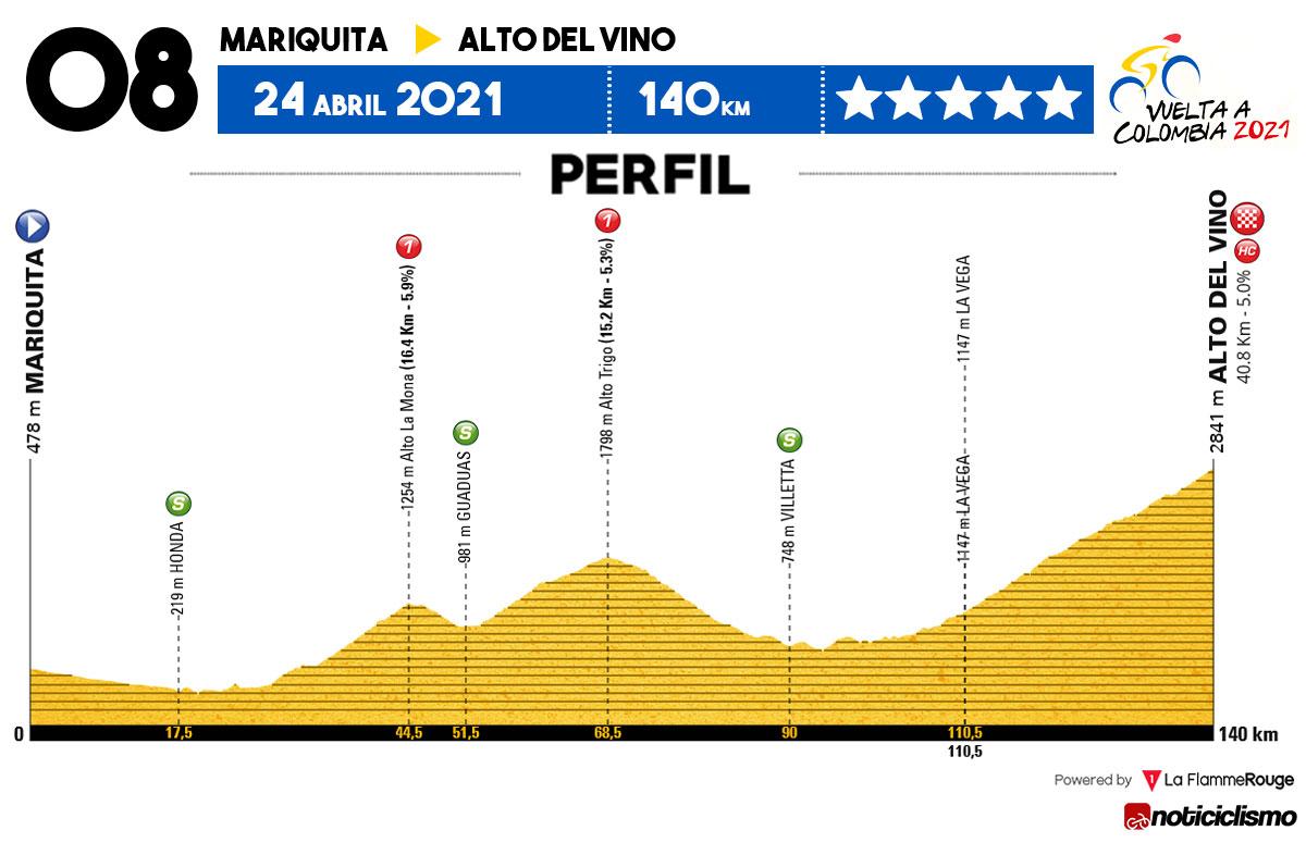 Vuelta a Colombia 2021 - Etapa 8