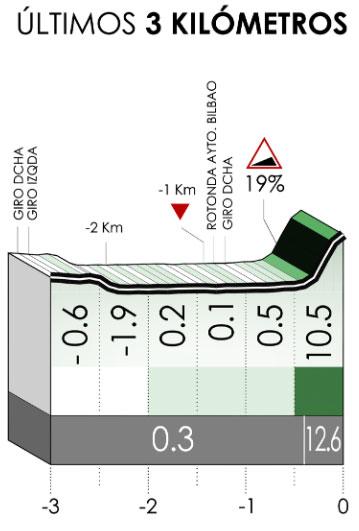 Vuelta al País Vasco 2021 (Etapa 1) Ultimos kilómetros