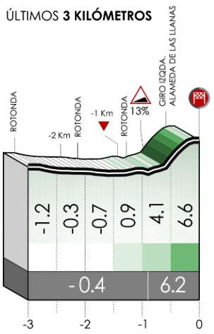 Ultimos kilómetros de la Etapa 2 de la Vuelta al País Vasco 2021