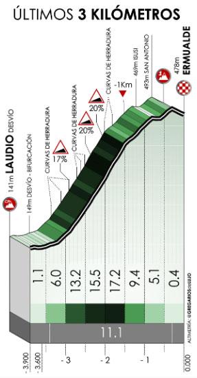 Últimos kilómetros de la Etapa 3 en la Vuelta al País Vasco 2021