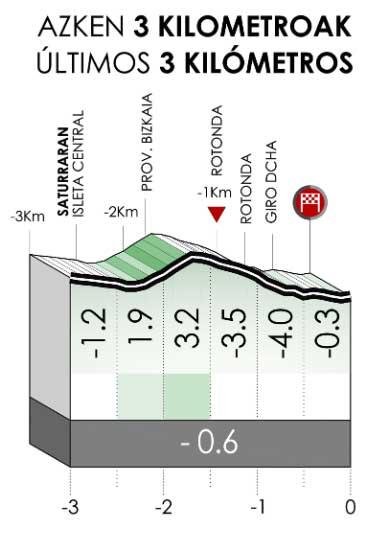 Ultimos kilómetros de la Etapa 5 de la Vuelta al País Vasco 2021